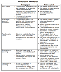 andragoy-pedagogy